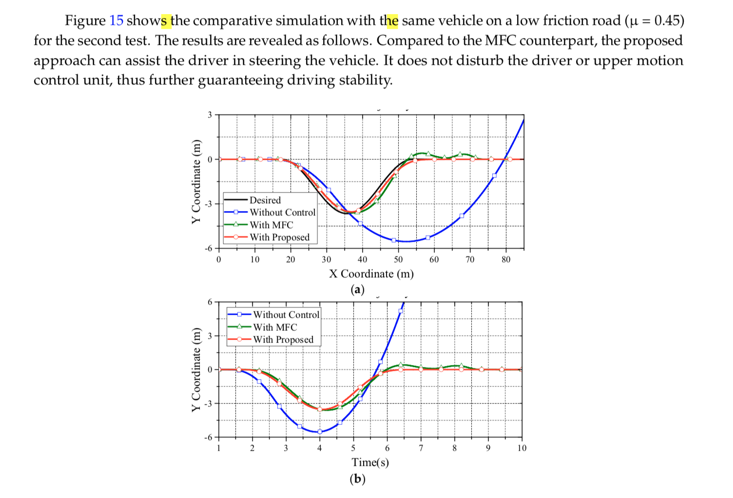Wheel-slip control for decentralized EVs | Vehicle Dynamics
